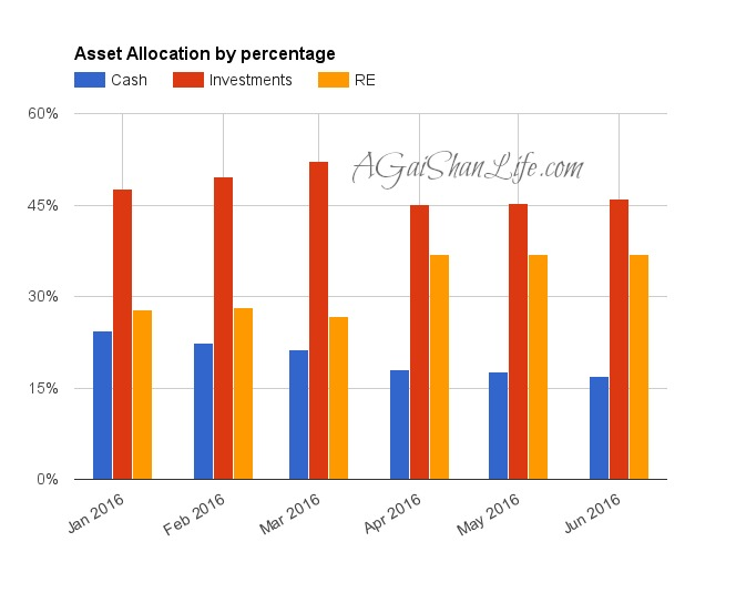 Our asset allocation by percentage: I've been making an effort to invest more of our cash this year, rather than letting it sit