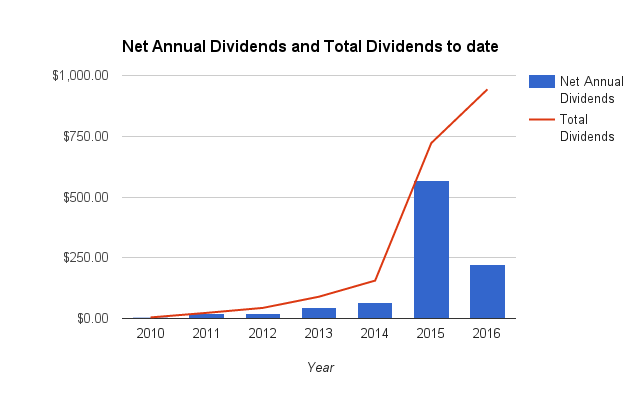 June 2016 brokerage update: our year to date net dividends hit $221