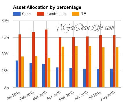 08-16: net worth by asset breakdown (cash, investments, real estate)