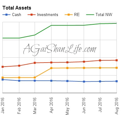 08-16: net worth changes from month to month