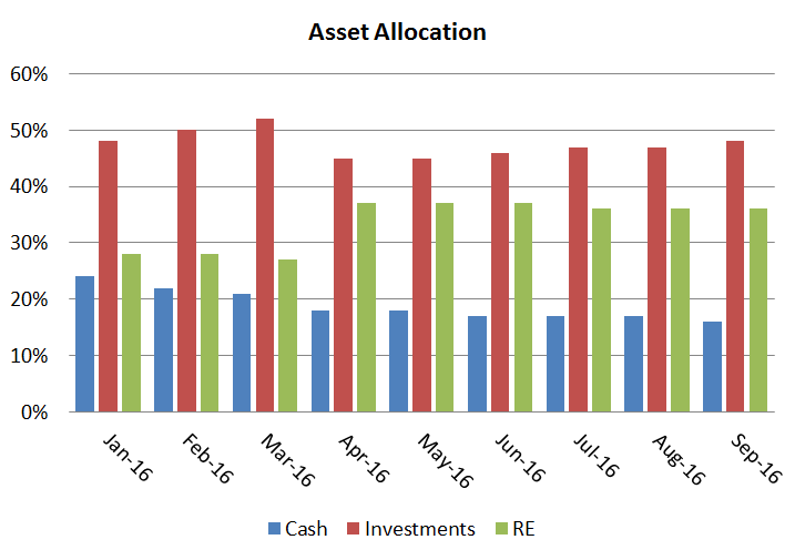 09-16: allocation of our assets by category