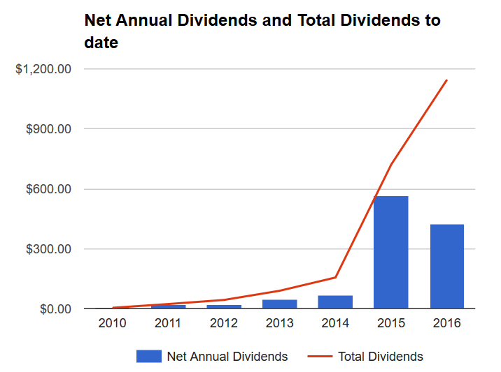 Dividend portfolio as of Sept 30, 2016